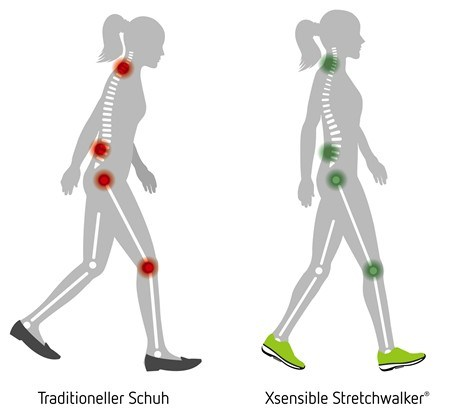 Gesunde Haltung in Xsensible Schuhen